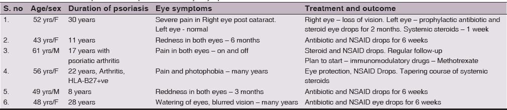 Steroid eye drops, aSV'33